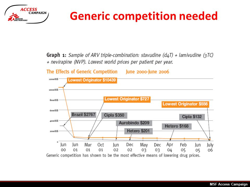 HIV: early successes not sustained 1 st line ARVs: no product patent protection in India until 2005 = rock bottom prices.