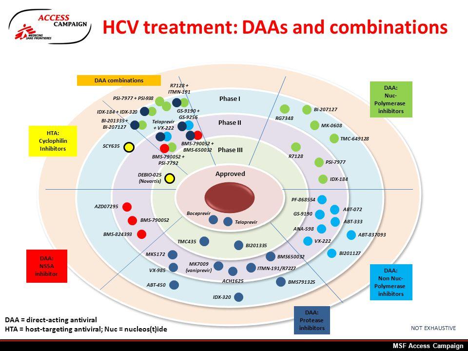 HCV treatment: DAAs and combinations IDX-320 Phase I Phase II Phase III Approved DAA: Nuc- Polymerase inhibitors DAA: Non Nuc- Polymerase inhibitors DAA: Protease inhibitors DAA: NS5A inhibitor HTA: Cyclophilin Inhibitors DAA combinations AZD07295 BMS-790052 BMS-824393 Telaprevir + VX-222 BMS-790052 + BMS-650032 R7128 + ITMN-191 GS-9190 + GS-9256 Boceprevir TMC435 ABT-450 MK5172 MK7009 (vaniprevir) Telaprevir BMS650032 BI201335 ACH1625 ITMN-191/R7227 GS-9190 ANA-598 VX-222 BI201127 ABT-837093 IDX-184 R7128 PSI-7977 BI-207127 DAA = direct-acting antiviral HTA = host-targeting antiviral; Nuc = nucleos(t)ide SCY635 DEBIO-025 (Novartis) NOT EXHAUSTIVE BMS-790052 + PSI-7792 BI-201335 + BI-207127 IDX-184 + IDX-320 PSI-7977 + PSI-938 VX-985 PF-868554 MK-0608 RG7348 TMC-649128 BMS791325 ABT-072 ABT-333 MSF Access Campaign