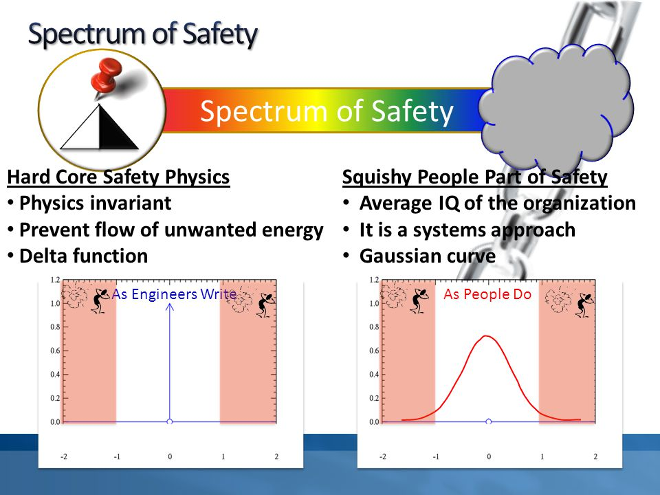 Spectrum of Safety Squishy People Part of Safety Average IQ of the organization It is a systems approach Gaussian curve As People Do Hard Core Safety Physics Physics invariant Prevent flow of unwanted energy Delta function As Engineers Write