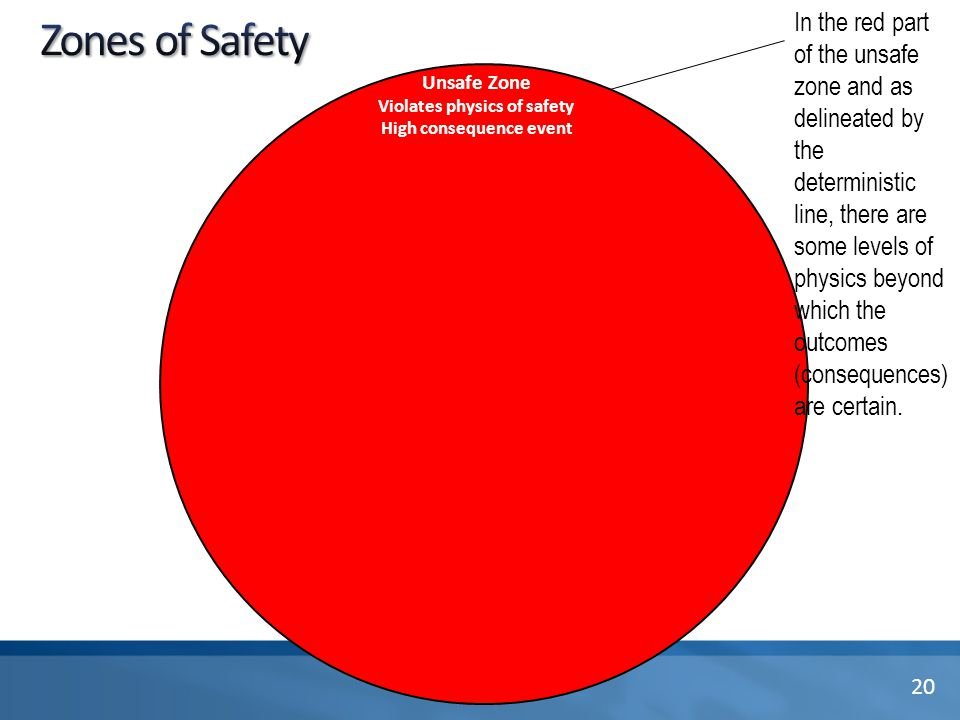 Unsafe Zone Violates physics of safety High consequence event 20 In the red part of the unsafe zone and as delineated by the deterministic line, there