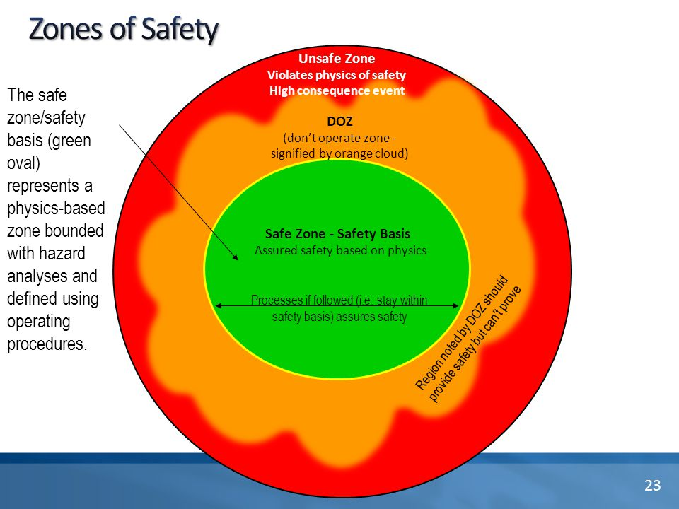 DOZ (don't operate zone - signified by orange cloud) Unsafe Zone Violates physics of safety High consequence event Region noted by DOZ should provide safety but can't prove The safe zone/safety basis (green oval) represents a physics-based zone bounded with hazard analyses and defined using operating procedures.
