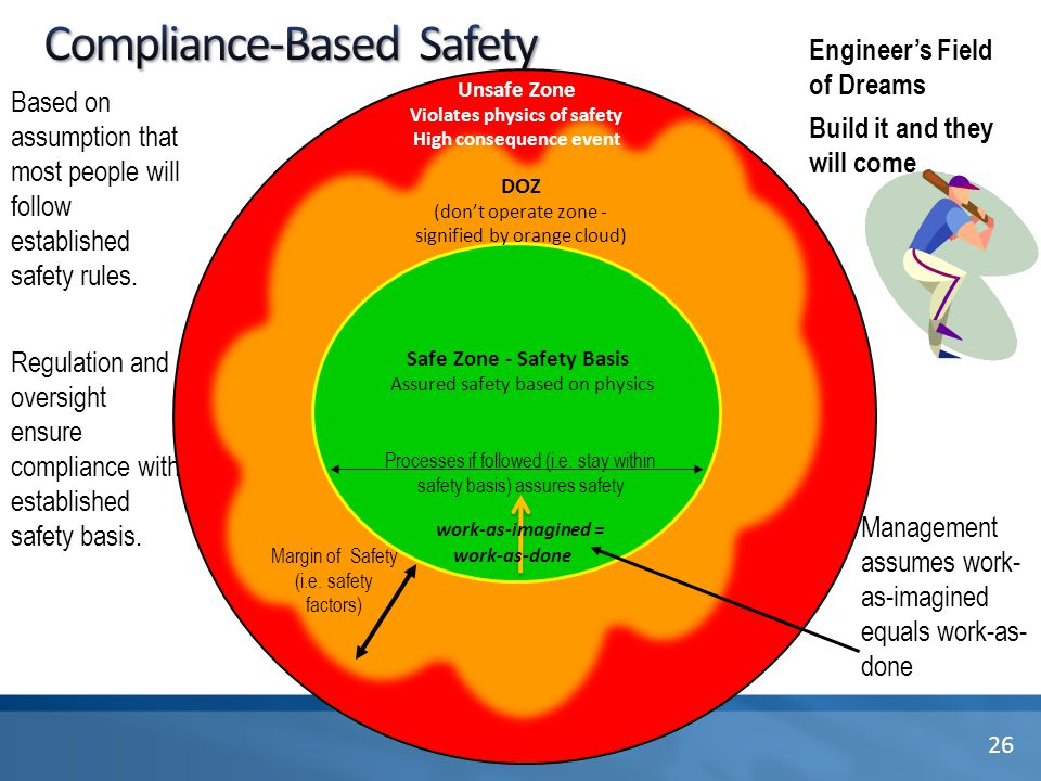 DOZ (don't operate zone - signified by orange cloud) Unsafe Zone Violates physics of safety High consequence event Margin of Safety (i.e. safety facto