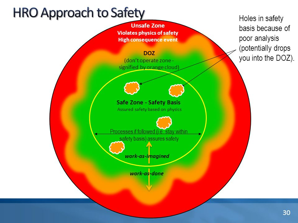 DOZ (don't operate zone - signified by orange cloud) Unsafe Zone Violates physics of safety High consequence event Holes in safety basis because of po