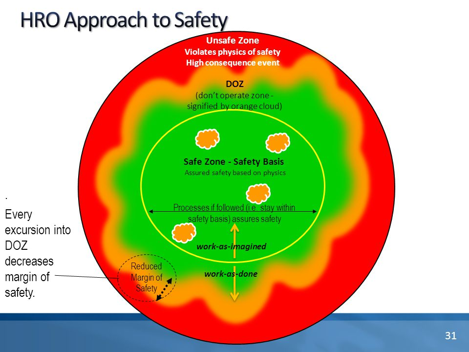 DOZ (don't operate zone - signified by orange cloud) Unsafe Zone Violates physics of safety High consequence event Reduced Margin of Safety Processes