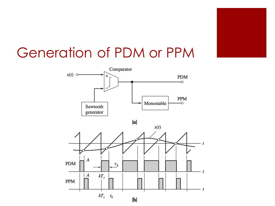 Generation of PDM or PPM