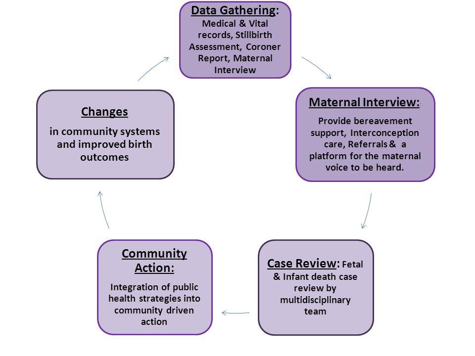 Data Gathering: Medical & Vital records, Stillbirth Assessment, Coroner Report, Maternal Interview Maternal Interview: : Provide bereavement support,