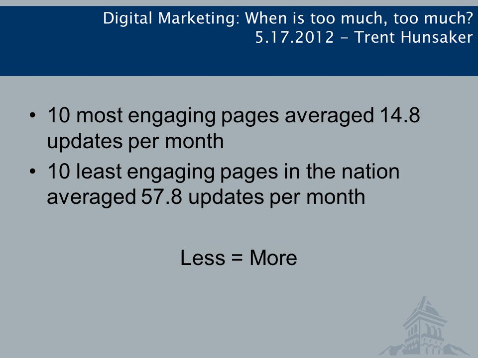 10 most engaging pages averaged 14.8 updates per month 10 least engaging pages in the nation averaged 57.8 updates per month Less = More