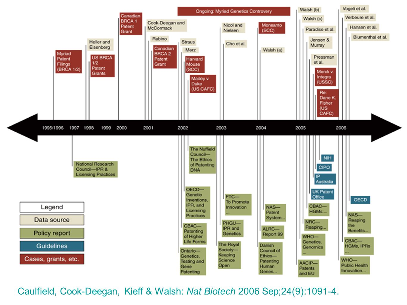 Timeline Caulfield, Cook-Deegan, Kieff & Walsh: Nat Biotech 2006 Sep;24(9):1091-4.