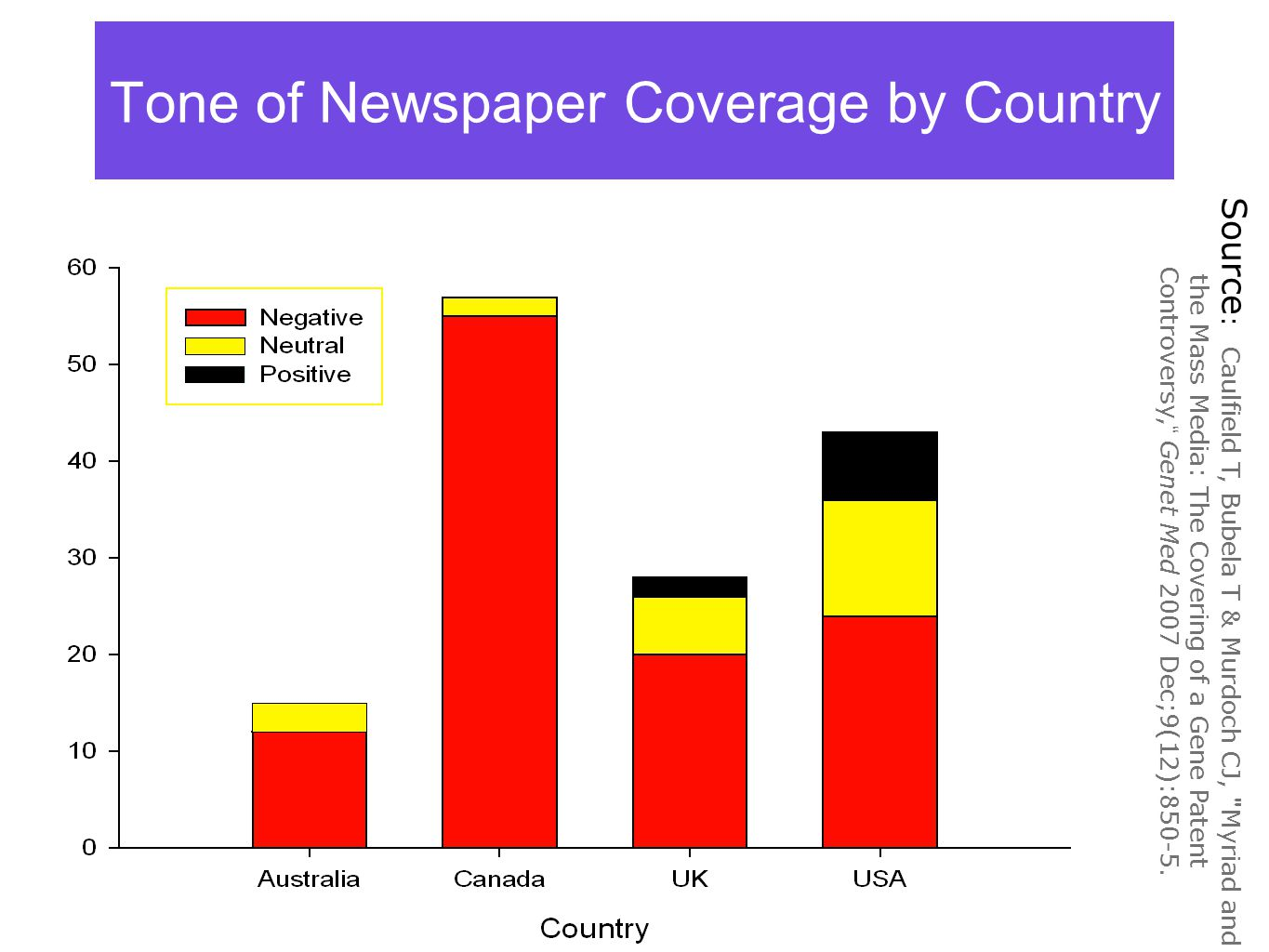 Tone of Newspaper Coverage by Country Source : Caulfield T, Bubela T & Murdoch CJ, Myriad and the Mass Media: The Covering of a Gene Patent Controversy, Genet Med 2007 Dec;9(12):850-5.