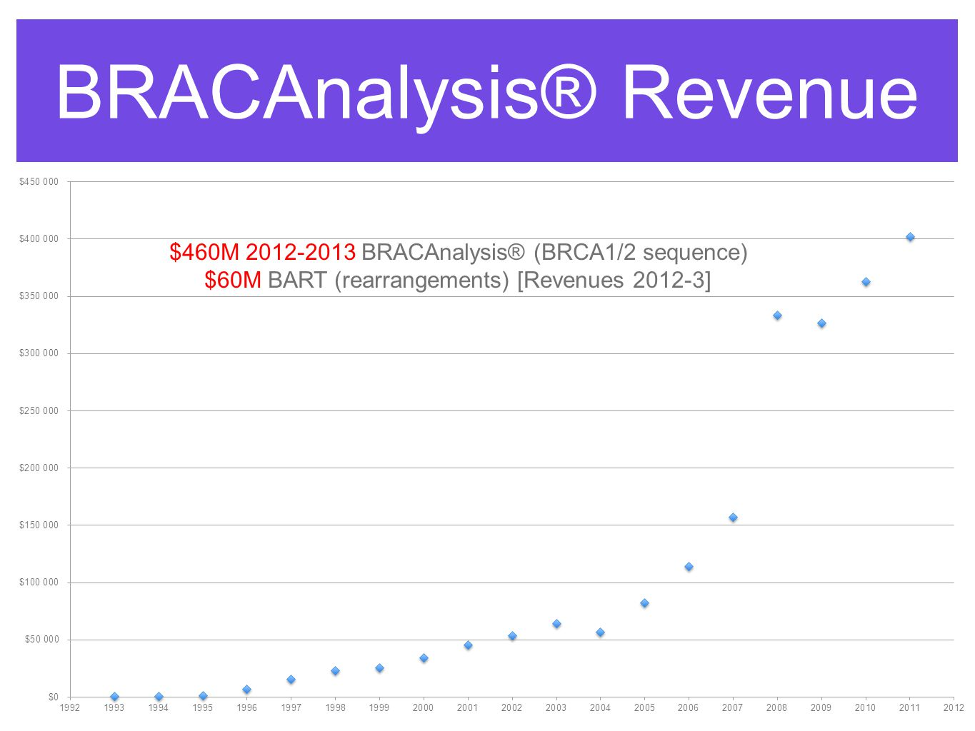 BRACAnalysis® Revenue $460M 2012-2013 BRACAnalysis® (BRCA1/2 sequence) $60M BART (rearrangements) [Revenues 2012-3]