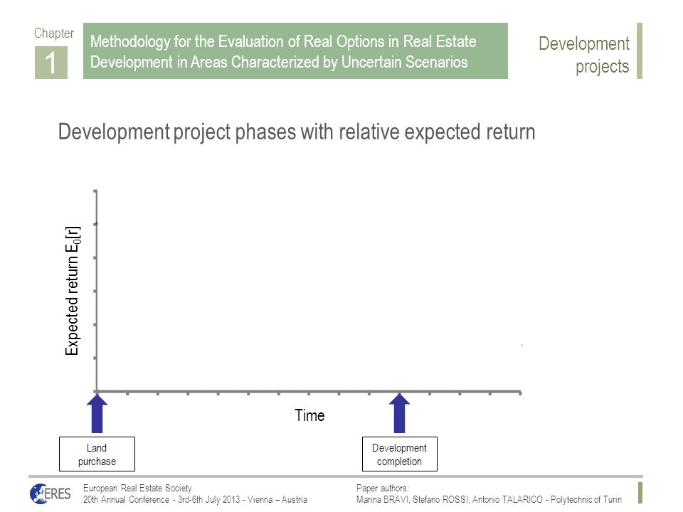 1 Chapter Development project phases with relative expected return European Real Estate SocietyPaper authors: 20th Annual Conference - 3rd-6th July 2013 - Vienna – AustriaMarina BRAVI, Stefano ROSSI, Antonio TALARICO - Polytechnic of Turin Methodology for the Evaluation of Real Options in Real Estate Development in Areas Characterized by Uncertain Scenarios Construction phase Stabilized operation Expected return E 0 [r] Time Land purchase Development completion Development projects
