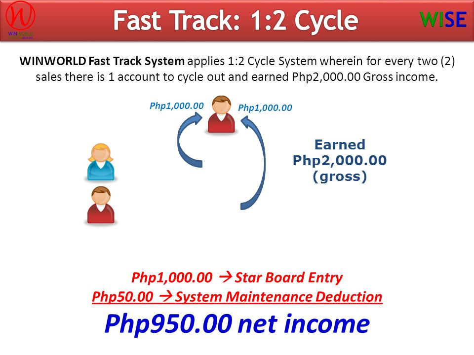 Earned Php2,000.00 (gross) WINWORLD Fast Track System applies 1:2 Cycle System wherein for every two (2) sales there is 1 account to cycle out and ear