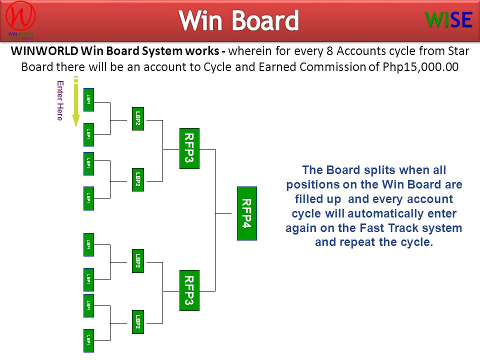 WINWORLD Win Board System works - wherein for every 8 Accounts cycle from Star Board there will be an account to Cycle and Earned Commission of Php15,