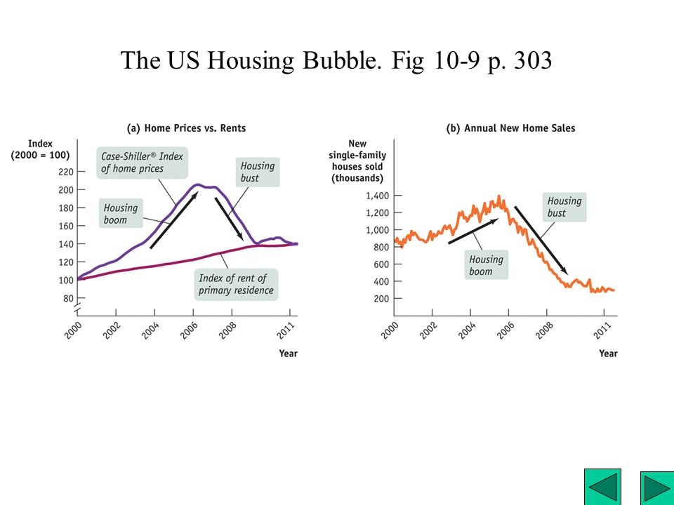 The US Housing Bubble. Fig 10-9 p. 303