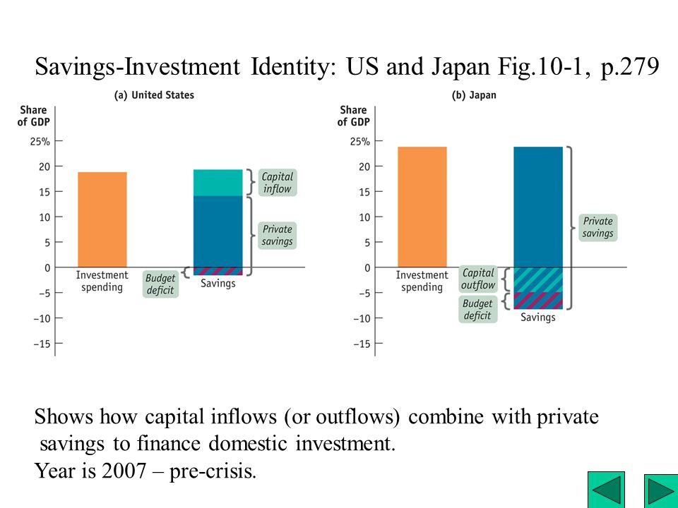 Savings-Investment Identity: US and Japan Fig.10-1, p.279 Shows how capital inflows (or outflows) combine with private savings to finance domestic investment.