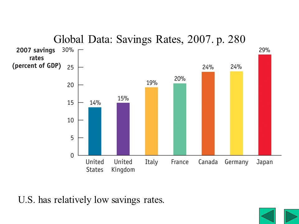 Global Data: Savings Rates, 2007. p. 280 U.S. has relatively low savings rates.