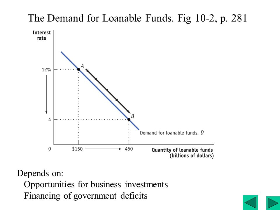 The Demand for Loanable Funds. Fig 10-2, p. 281 Depends on: Opportunities for business investments Financing of government deficits