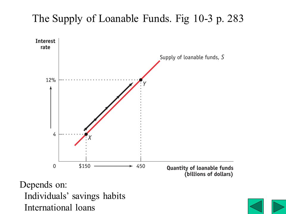 The Supply of Loanable Funds. Fig 10-3 p.