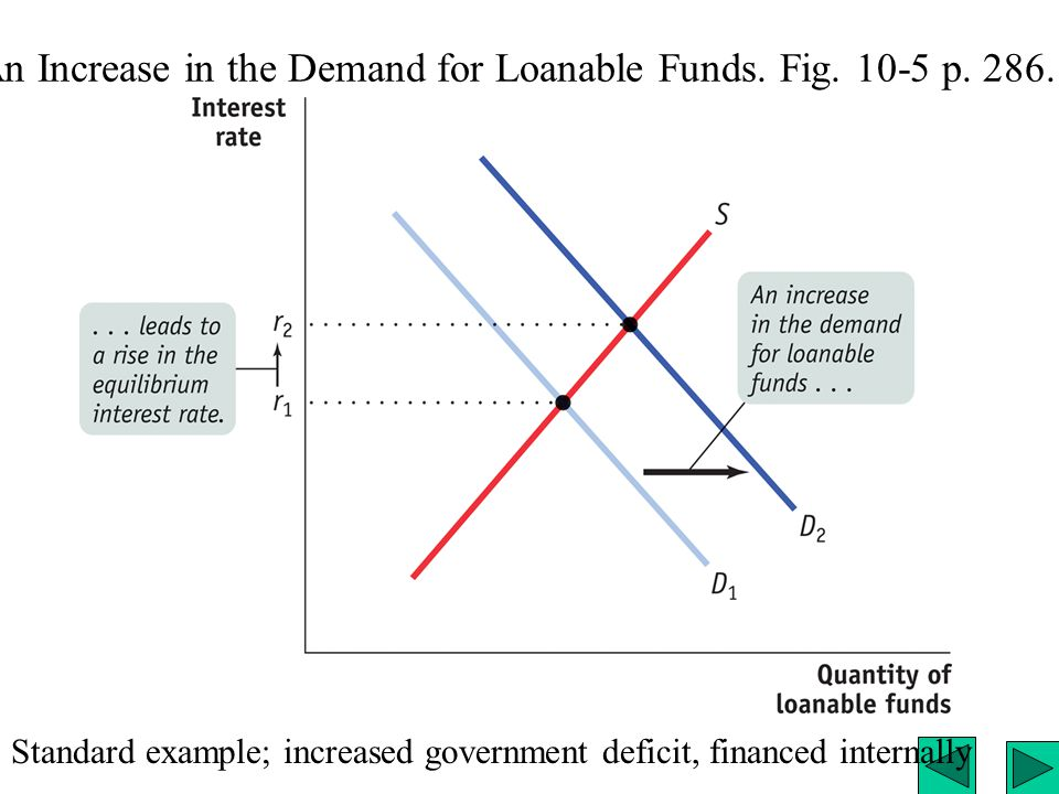 An Increase in the Demand for Loanable Funds. Fig.