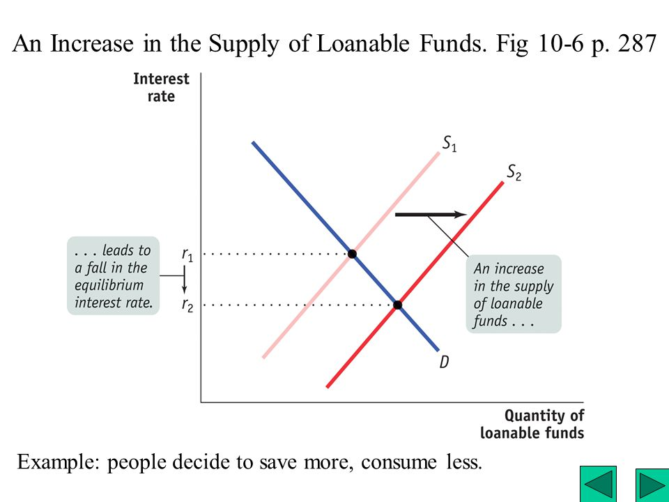 An Increase in the Supply of Loanable Funds. Fig 10-6 p. 287 Example: people decide to save more, consume less.