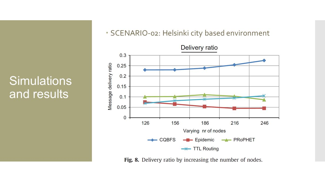 Simulations and results  SCENARIO-02: Helsinki city based environment