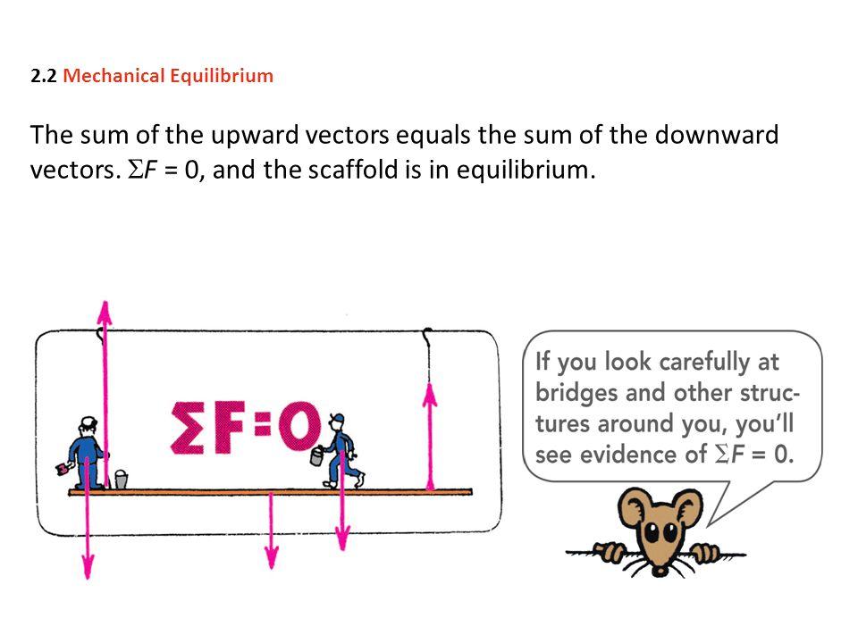 The sum of the upward vectors equals the sum of the downward vectors.
