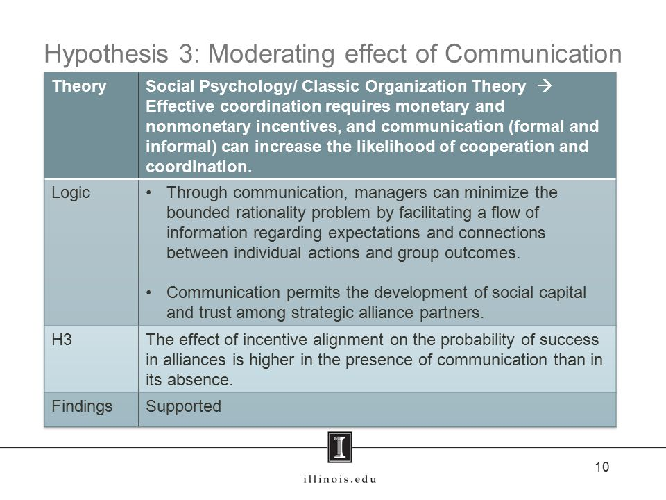 Hypothesis 3: Moderating effect of Communication 10