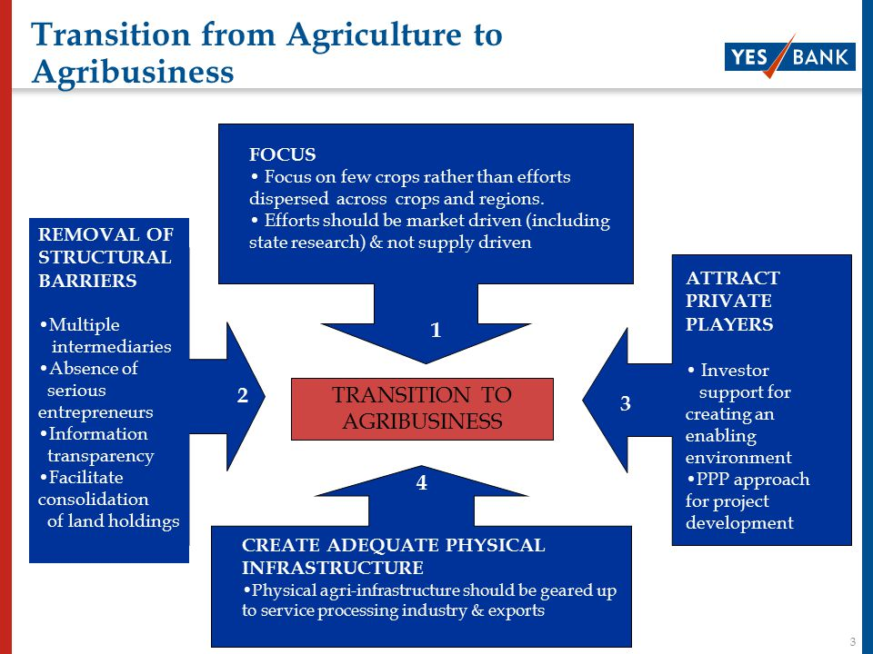 14 Conclusion Institutional changes are required to enable to such People – Public – Private Partnerships to be implemented Stakeholders involvement is critical for the success of such partnerships and hence the structure should be flexible Land consolidation is a major issue which needs to be addressed taking in to account the interests of all stakeholders Pilot projects need to be taken up to further streamline operational issues that may arise Agriculture is the backbone of Indian economy and we need to address the issues fast to empower the Primary Sector