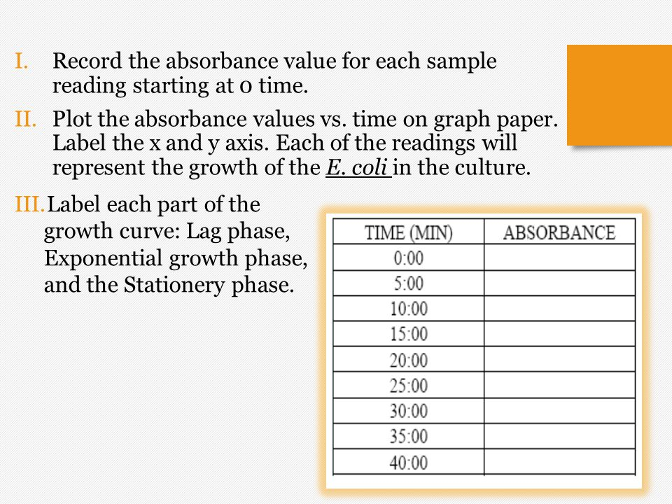 I.Record the absorbance value for each sample reading starting at 0 time. II.Plot the absorbance values vs. time on graph paper. Label the x and y axi