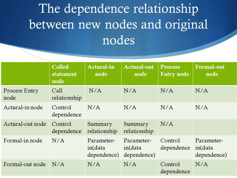 The dependence relationship between new nodes and original nodes Called statement node Actural-in node Actural-out node Process Entry node Formal-out node Process Entry node Call relationship N/A Actural-in nodeControl dependence N/A Actural-out nodeControl dependence Summary relationship Summary relationship N/A Formal-in nodeN/AParameter- in(data dependence) Control dependence Parameter- in(data dependence) Formal-out nodeN/A Control dependence N/A