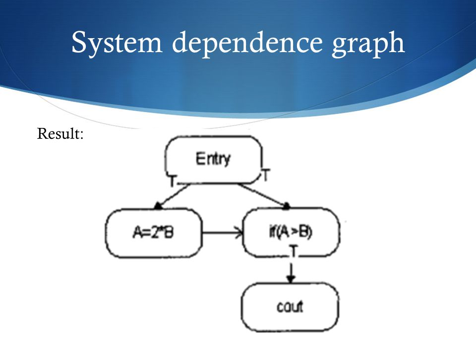 System dependence graph Result: