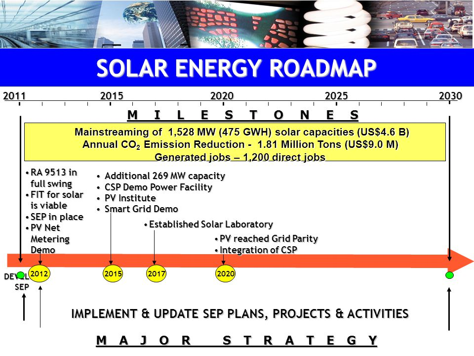 M I L E S T O N E S DEVELOP SEP IMPLEMENT & UPDATE SEP PLANS, PROJECTS & ACTIVITIES 20122015 Additional 269 MW capacityAdditional 269 MW capacity CSP Demo Power FacilityCSP Demo Power Facility PV InstitutePV Institute Smart Grid DemoSmart Grid Demo Established Solar LaboratoryEstablished Solar Laboratory 20172020 PV reached Grid ParityPV reached Grid Parity Integration of CSPIntegration of CSP M A J O R S T R A T E G Y Mainstreaming of 1,528 MW (475 GWH) solar capacities (US$4.6 B) Annual CO 2 Emission Reduction - 1.81 Million Tons (US$9.0 M) Generated jobs – 1,200 direct jobs Mainstreaming of 1,528 MW (475 GWH) solar capacities (US$4.6 B) Annual CO 2 Emission Reduction - 1.81 Million Tons (US$9.0 M) Generated jobs – 1,200 direct jobs20202015203020112025 RA 9513 in full swingRA 9513 in full swing FIT for solar is viableFIT for solar is viable SEP in placeSEP in place PV Net Metering DemoPV Net Metering Demo SOLAR ENERGY ROADMAP M I L E S T O N E S