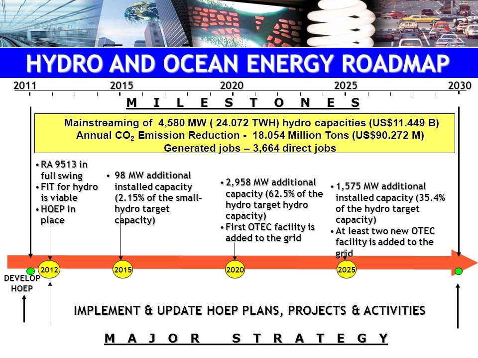 DEVELOP HOEP IMPLEMENT & UPDATE HOEP PLANS, PROJECTS & ACTIVITIES 20122015 98 MW additional installed capacity (2.15% of the small- hydro target capacity)98 MW additional installed capacity (2.15% of the small- hydro target capacity) 1,575 MW additional installed capacity (35.4% of the hydro target capacity)1,575 MW additional installed capacity (35.4% of the hydro target capacity) At least two new OTEC facility is added to the gridAt least two new OTEC facility is added to the grid 2025 M A J O R S T R A T E G Y Mainstreaming of 4,580 MW ( 24.072 TWH) hydro capacities (US$11.449 B) Annual CO 2 Emission Reduction - 18.054 Million Tons (US$90.272 M) Generated jobs – 3,664 direct jobs Mainstreaming of 4,580 MW ( 24.072 TWH) hydro capacities (US$11.449 B) Annual CO 2 Emission Reduction - 18.054 Million Tons (US$90.272 M) Generated jobs – 3,664 direct jobs20202015203020112025 RA 9513 in full swingRA 9513 in full swing FIT for hydro is viableFIT for hydro is viable HOEP in placeHOEP in place 2020 2,958 MW additional capacity (62.5% of the hydro target hydro capacity)2,958 MW additional capacity (62.5% of the hydro target hydro capacity) First OTEC facility is added to the gridFirst OTEC facility is added to the grid HYDRO AND OCEAN ENERGY ROADMAP