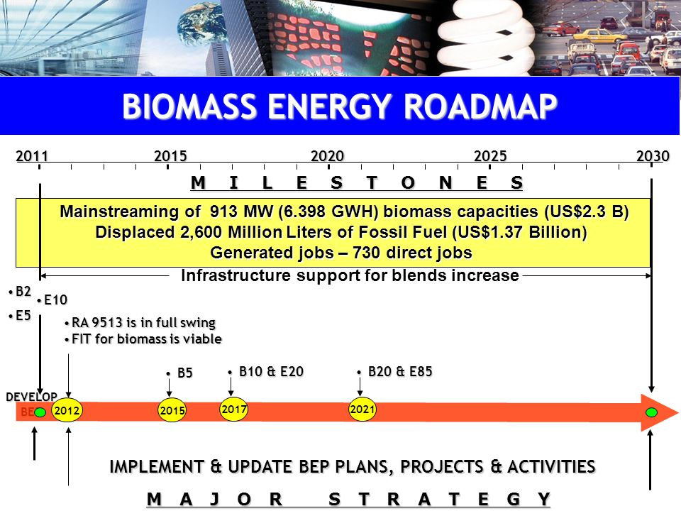 DEVELOP BEP B2B2 E5E5 IMPLEMENT & UPDATE BEP PLANS, PROJECTS & ACTIVITIES 2012 B5B5 2015 M I L E S T O N E S M A J O R S T R A T E G Y Mainstreaming of 913 MW (6.398 GWH) biomass capacities (US$2.3 B) Displaced 2,600 Million Liters of Fossil Fuel (US$1.37 Billion) Generated jobs – 730 direct jobs Mainstreaming of 913 MW (6.398 GWH) biomass capacities (US$2.3 B) Displaced 2,600 Million Liters of Fossil Fuel (US$1.37 Billion) Generated jobs – 730 direct jobs20202015203020112025 E10E10 B10 & E20B10 & E20 2017 B20 & E85B20 & E85 2021 RA 9513 is in full swingRA 9513 is in full swing FIT for biomass is viableFIT for biomass is viable Infrastructure support for blends increase BIOMASS ENERGY ROADMAP