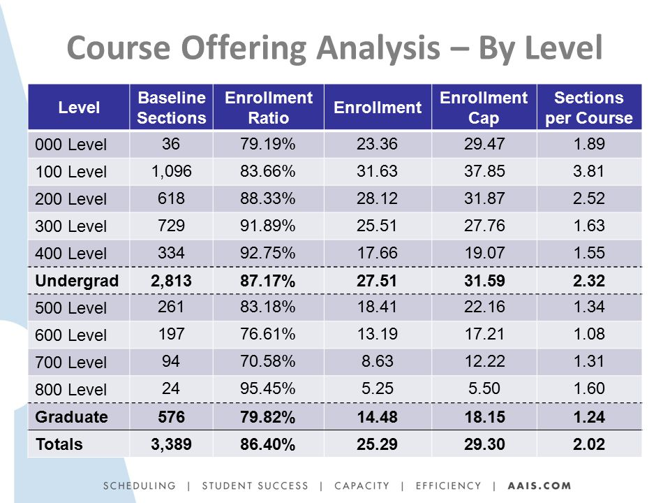 Course Offering Analysis – By Level Level Baseline Sections Enrollment Ratio Enrollment Enrollment Cap Sections per Course 000 Level 3679.19%23.3629.471.89 100 Level 1,09683.66%31.6337.853.81 200 Level 61888.33%28.1231.872.52 300 Level 72991.89%25.5127.761.63 400 Level 33492.75%17.6619.071.55 Undergrad 2,81387.17%27.5131.592.32 500 Level 26183.18%18.4122.161.34 600 Level 19776.61%13.1917.211.08 700 Level 9470.58%8.6312.221.31 800 Level 2495.45%5.255.501.60 Graduate 57679.82%14.4818.151.24 Totals 3,38986.40%25.2929.302.02