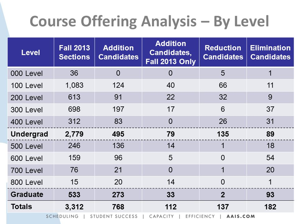 Course Offering Analysis – By Level Level Fall 2013 Sections Addition Candidates Addition Candidates, Fall 2013 Only Reduction Candidates Elimination Candidates 000 Level 360051 100 Level 1,083124406611 200 Level 6139122329 300 Level 69819717637 400 Level 3128302631 Undergrad 2,7794957913589 500 Level 24613614118 600 Level 159965054 700 Level 76210120 800 Level 15201401 Graduate 53327333293 Totals 3,312768112137182