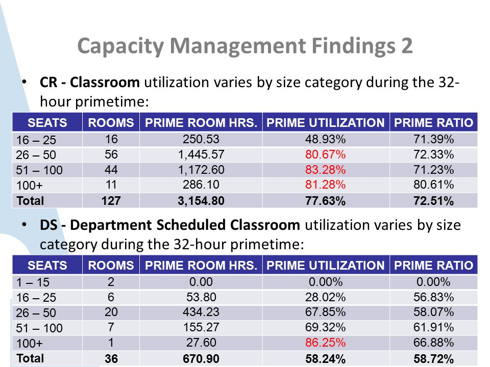 Capacity Management Findings 2 CR - Classroom utilization varies by size category during the 32- hour primetime: SEATSROOMSPRIME ROOM HRS.PRIME UTILIZATIONPRIME RATIO 16 – 25 16250.5348.93%71.39% 26 – 50 561,445.5780.67%72.33% 51 – 100 441,172.6083.28%71.23% 100+ 11286.1081.28%80.61% Total 1273,154.8077.63%72.51% DS - Department Scheduled Classroom utilization varies by size category during the 32-hour primetime: SEATSROOMSPRIME ROOM HRS.PRIME UTILIZATIONPRIME RATIO 1 – 15 20.000.00% 16 – 25 653.8028.02%56.83% 26 – 50 20434.2367.85%58.07% 51 – 100 7155.2769.32%61.91% 100+ 127.6086.25%66.88% Total 36670.9058.24%58.72%