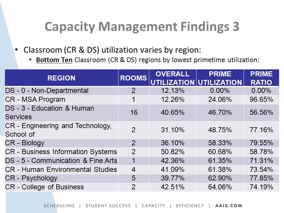 Capacity Management Findings 3 Classroom (CR & DS) utilization varies by region: Bottom Ten Classroom (CR & DS) regions by lowest primetime utilization: REGIONROOMS OVERALL UTILIZATION PRIME UTILIZATION PRIME RATIO DS - 0 - Non-Departmental212.13%0.00% CR - MSA Program112.26%24.06%96.65% DS - 3 - Education & Human Services 1640.65%46.70%56.56% CR - Engineering and Technology, School of 231.10%48.75%77.16% CR - Biology236.10%58.33%79.55% CR - Business Information Systems250.82%60.68%58.78% DS - 5 - Communication & Fine Arts142.36%61.35%71.31% CR - Human Environmental Studies441.09%61.38%73.54% CR - Psychology539.77%62.90%77.85% CR - College of Business242.51%64.06%74.19%