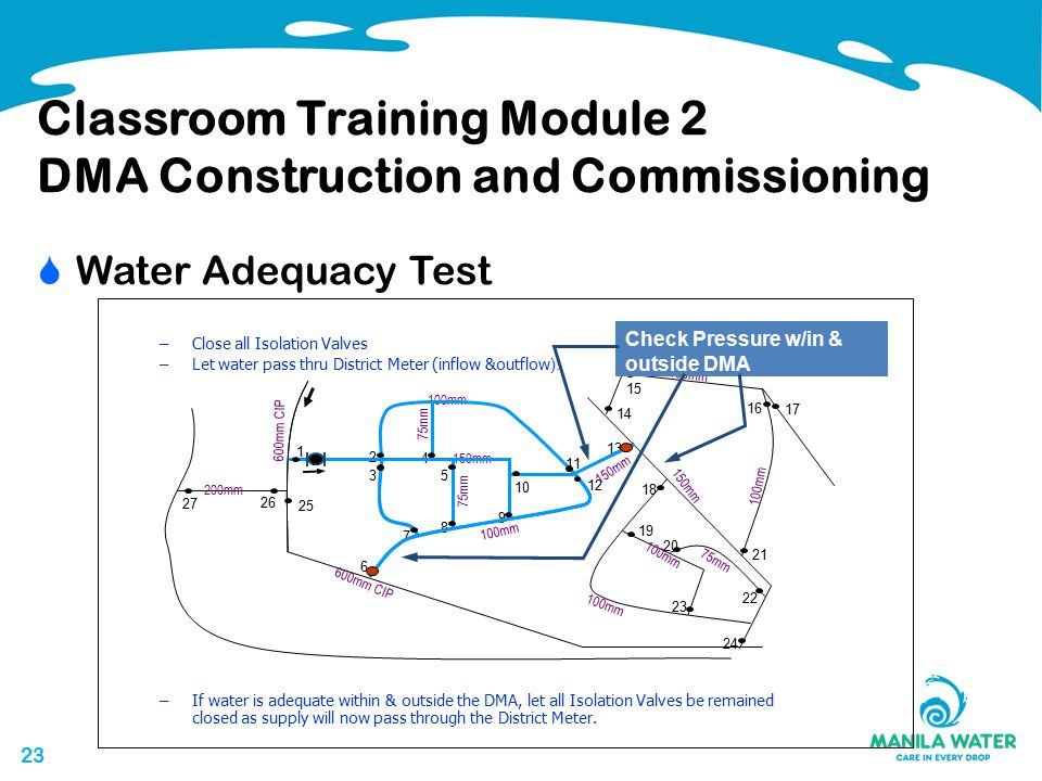 23 Classroom Training Module 2 DMA Construction and Commissioning  Water Adequacy Test 1 2 3 4 5 6 7 8 9 10 11 12 13 600mm CIP 200mm 150mm 100mm 150mm 100mm 75mm 100mm 75mm M 14 15 16 17 18 19 20 21 22 23 24 25 26 27 Check Pressure w/in & outside DMA –Close all Isolation Valves –Let water pass thru District Meter (inflow &outflow ).