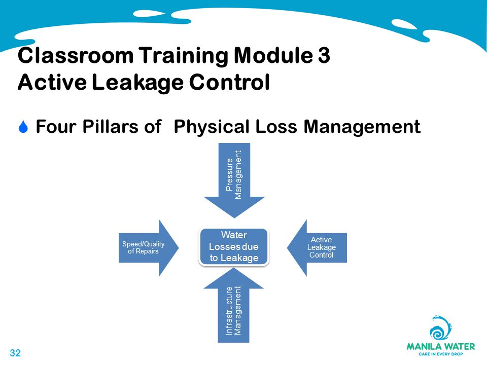32 Classroom Training Module 3 Active Leakage Control Water Losses due to Leakage  Four Pillars of Physical Loss Management