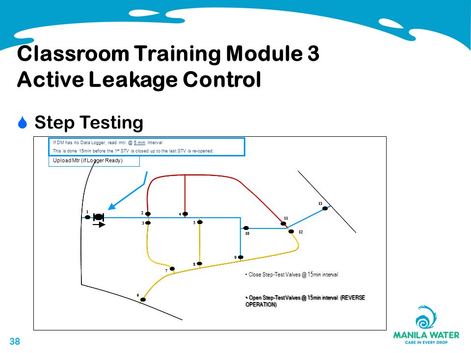 38 Classroom Training Module 3 Active Leakage Control  Step Testing