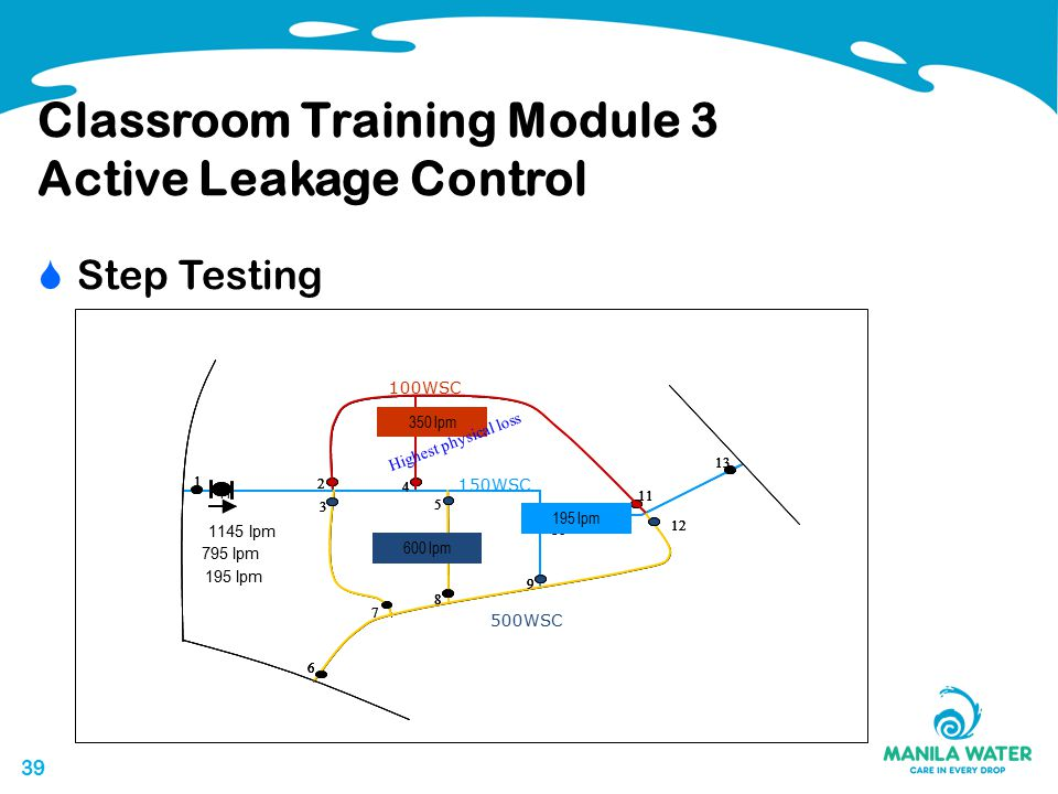 39 Classroom Training Module 3 Active Leakage Control  Step Testing