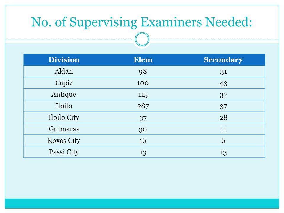 No. of Supervising Examiners Needed: DivisionElemSecondary Aklan9831 Capiz10043 Antique11537 Iloilo28737 Iloilo City3728 Guimaras3011 Roxas City166 Pa