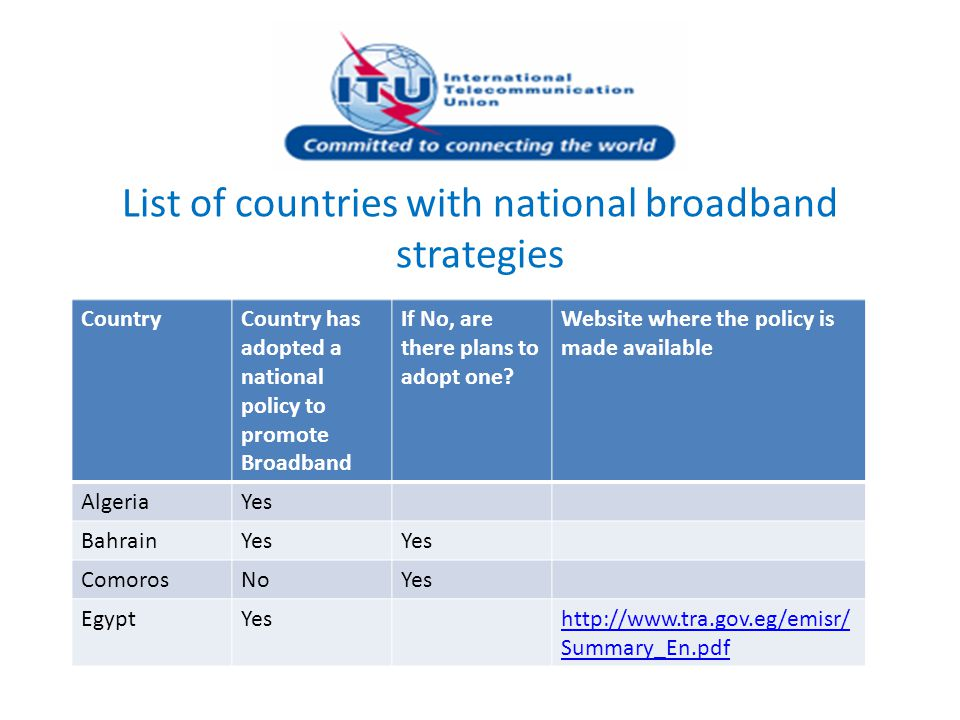 List of countries with national broadband strategies CountryCountry has adopted a national policy to promote Broadband If No, are there plans to adopt