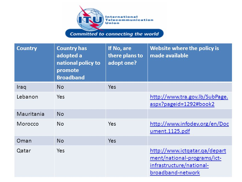 CountryCountry has adopted a national policy to promote Broadband If No, are there plans to adopt one? Website where the policy is made available Iraq