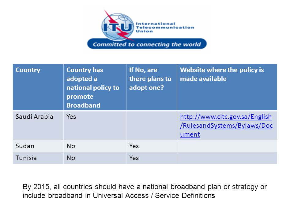 CountryCountry has adopted a national policy to promote Broadband If No, are there plans to adopt one? Website where the policy is made available Saud