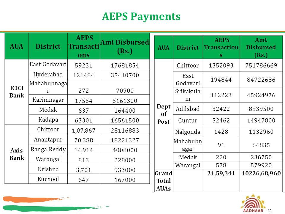 12 AEPS Payments AUADistrict AEPS Transacti ons Amt Disbursed (Rs.) ICICI Bank East Godavari 5923117681854 Hyderabad 12148435410700 Mahabubnaga r 2727
