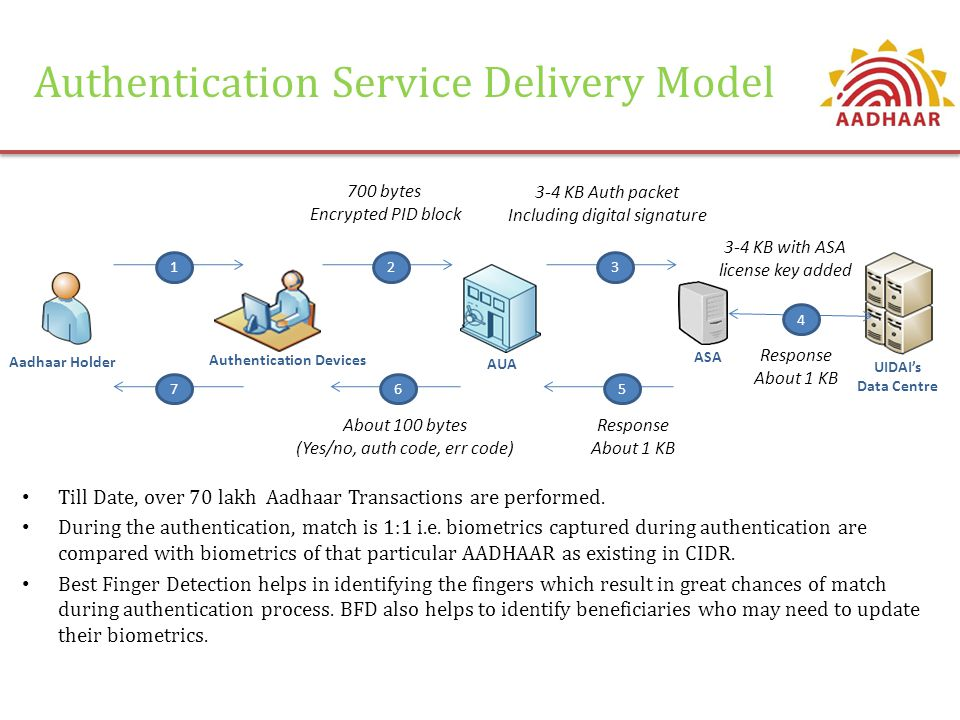 Aadhaar Holder Authentication Devices AUA ASA UIDAI's Data Centre Response About 1 KB About 100 bytes (Yes/no, auth code, err code) 567 123 4 Response