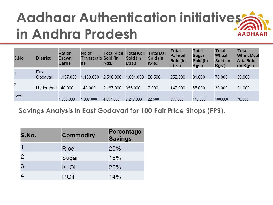 Aadhaar Authentication initiatives in Andhra Pradesh S.No.District Ration Drawn Cards No of Transactio ns Total Rice Sold (In Kgs.) Total Koil Sold (I
