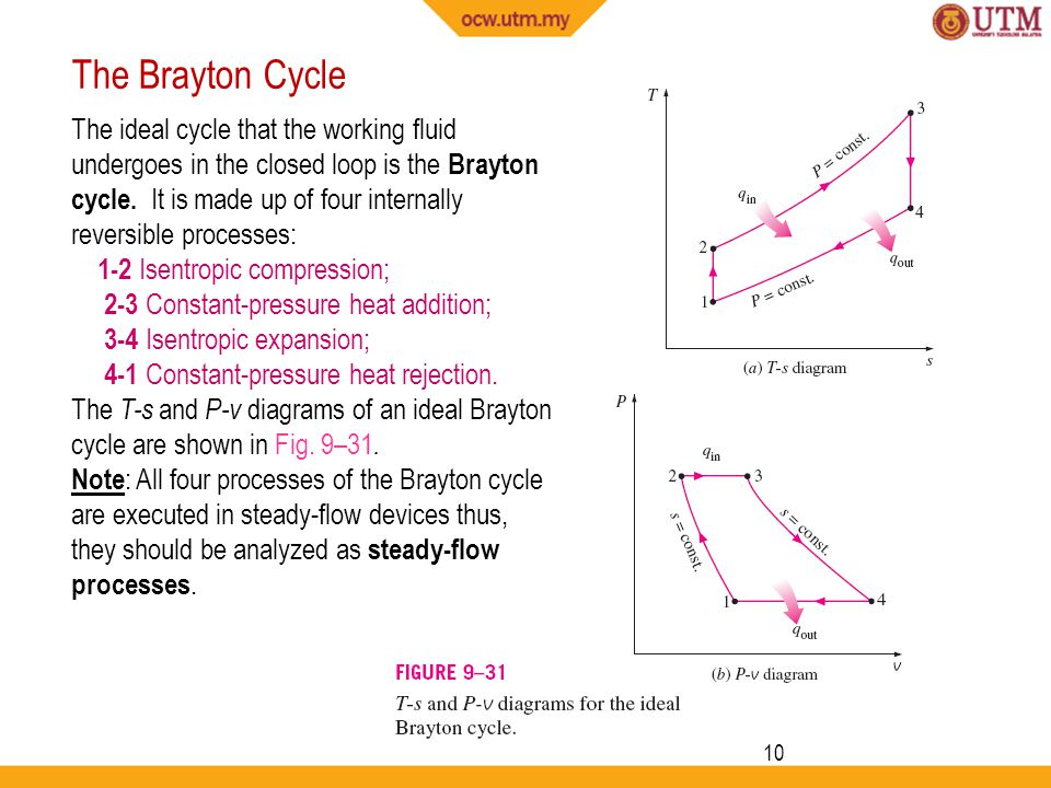 10 The ideal cycle that the working fluid undergoes in the closed loop is the Brayton cycle.